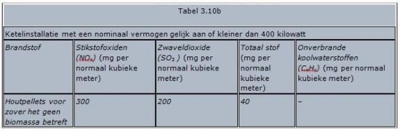 Tabel 3.10b
