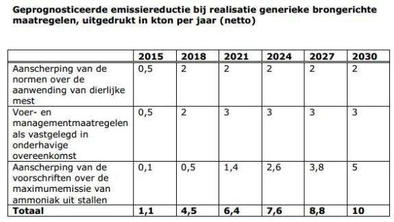 geprognosticeerde emissiereductie